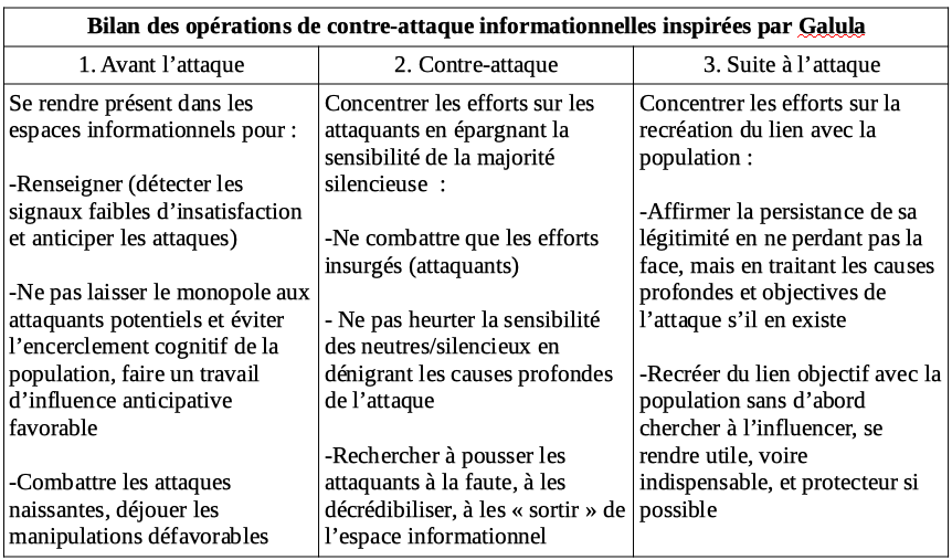 De la guerre psychologique à l'Intelligence économique : l'apport de la contre-insurrection